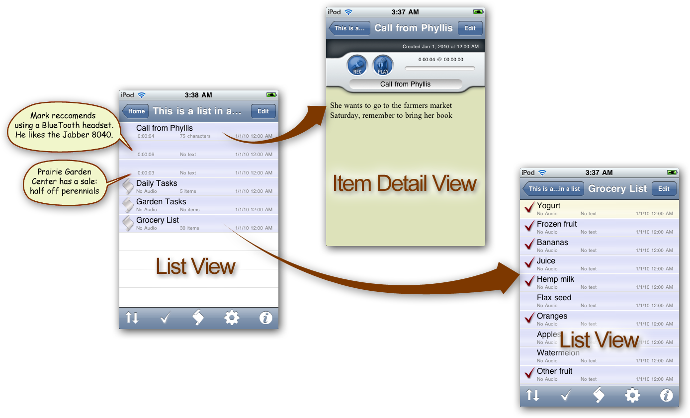 Diagram showing a screen grab of a home list view. A second screen grab shows the item detail view that comes up when the 'Call from Phyllis' item is tapped. A third screen grab shows the list view that comes up when the 'Grocery List' item is tapped.